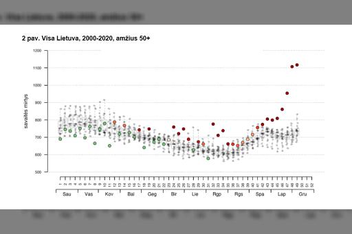 Augantis mirtingumas Lietuvoje ir jo priežastys