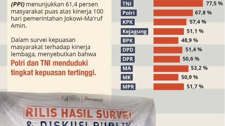 Hasil Survei Kepercayaan ke KPK Menurun, ICW: Dampak Pimpinan dan UU KPK Baru