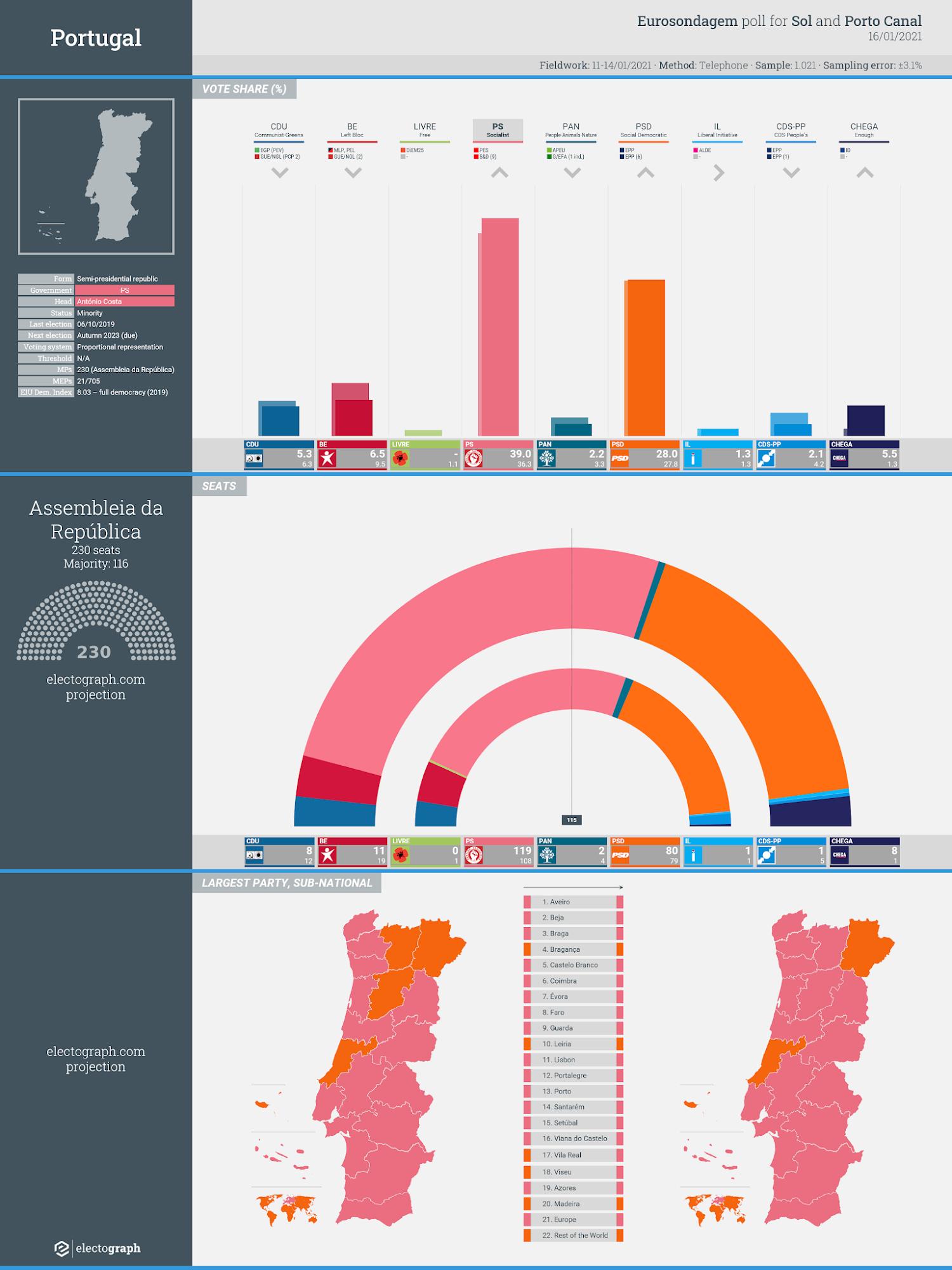 PORTUGAL: Eurosondagem poll chart for Sol and Porto Canal, 16 January 2021