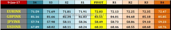 NSE currency intraday pivot levels for 10th jan 2017