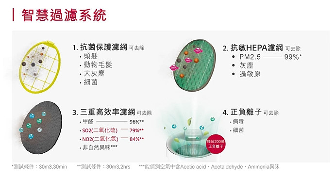 33 LG PuriCare 空氣清淨機 大龍捲蝸牛
