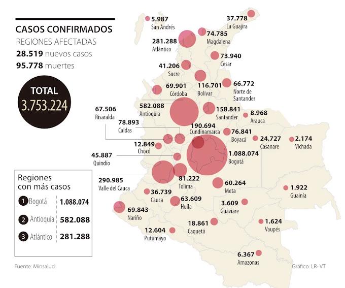 Colombia volvió a registrar el mayor número de muertes por covid-19, hubo 586