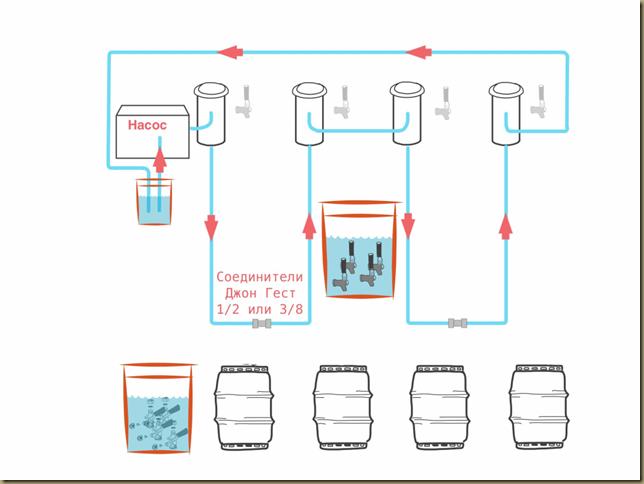 рециркуляционная промывка системы розлива пива