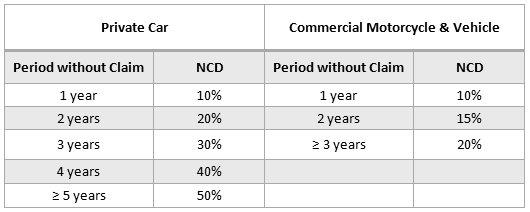 motor insurance motor insurance ncd