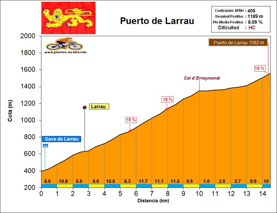 Altimetría Perfil Puerto de Larrau