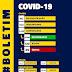 Afogados registra 33 novos casos da Covid-19 neste domingo (24)