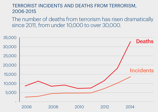 Terrorist incidents and deaths from terrorism, 2006-2015. The number of deaths from terrorism has risen dramatically since 2011, from under 10,000 to more than 30,000. Graphic: IEP