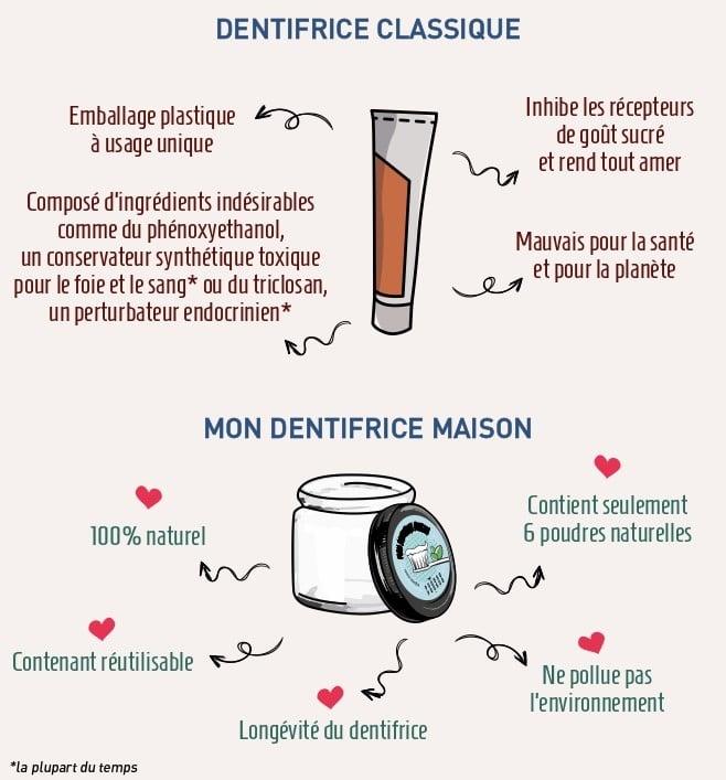 Dentifrice maison avantages, dentifrice classique inconvénients