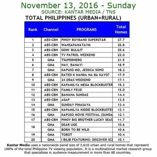 Kantar Media National TV Ratings - Nov 13, 2016