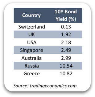 10year-bond-yields-may-2015