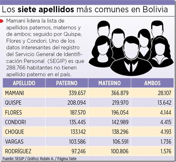 Apellidos de Bolivia