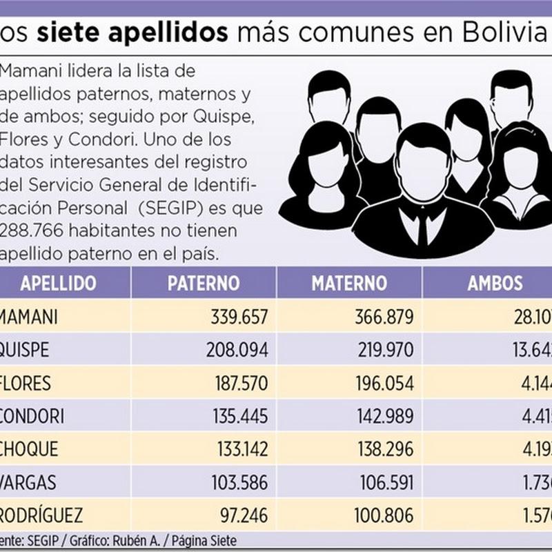 Mamani es el apellido más común en Bolivia, según datos del SEGIP