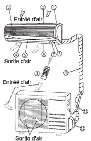 climatisation et frigoristes: Principes de pose d'un