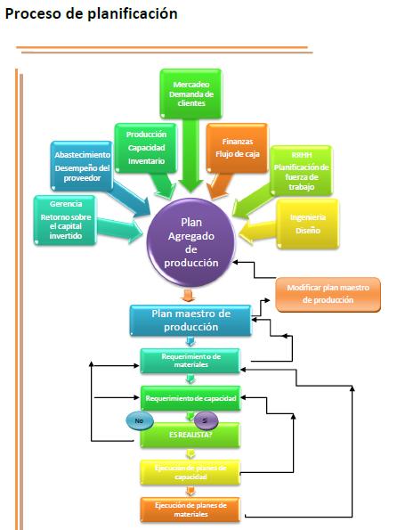 portafolio del equipo 2 planificaci�n plan maestro de producci�n Como Hacer Un Diagrama