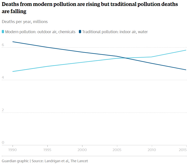 Deaths per year due to pollution, in millions, 1990-2015. Deaths from modern pollution are rising, but traditional pollution deaths are falling. Graphic: The Guardian