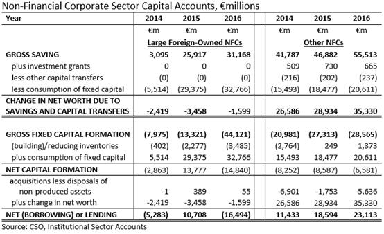 NFC Sector Capital Account 2012-2016 Divided