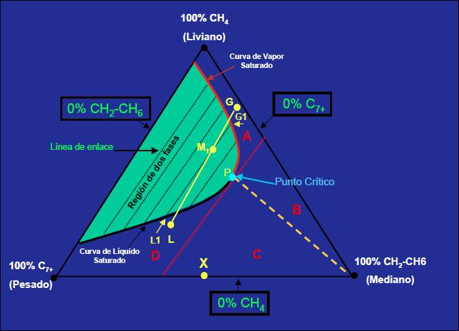 inyección de gas diagrama ternario fases