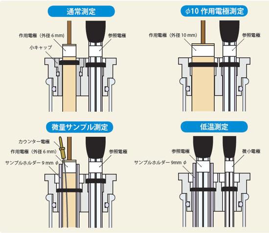 4種類の測定方法