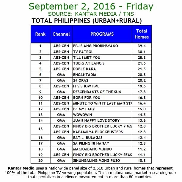 Kantar Media National TV Ratings - Sept. 2, 2016