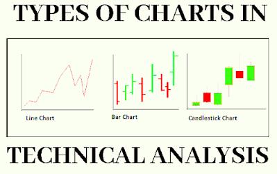 Line Chart, Bar Chart, Candlestick Chart in share market