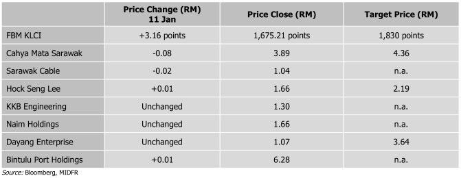sarawak based stocks