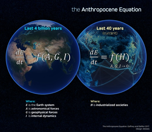The Anthropocene equation. Graphic: Gaffney and Steffen, 2017 / The Anthropocene Review