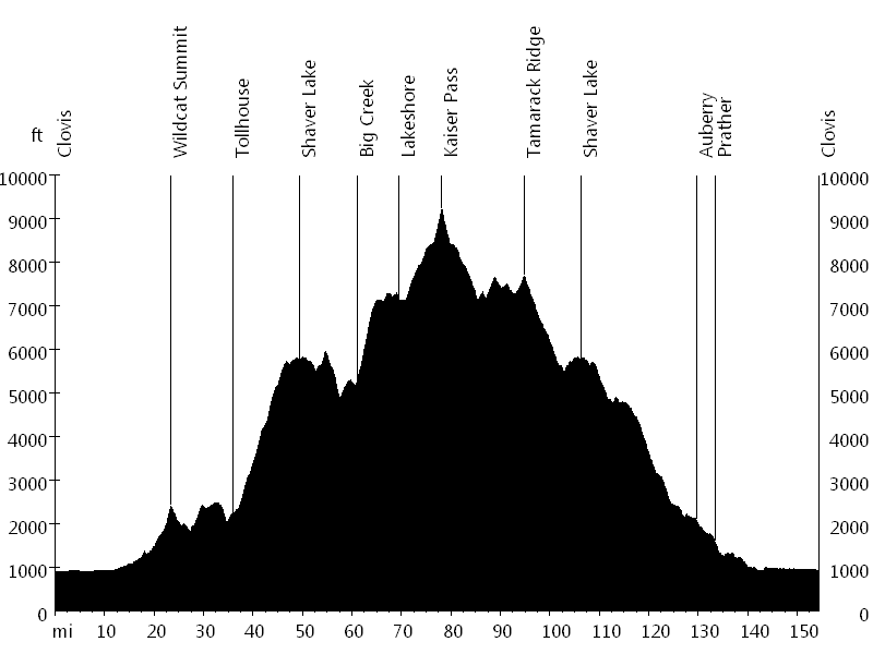 Climb to Kaiser • Route Profile