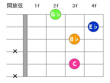 chord4-Cm7-5-01.png