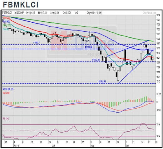 The FBM KLCI Chart Brief