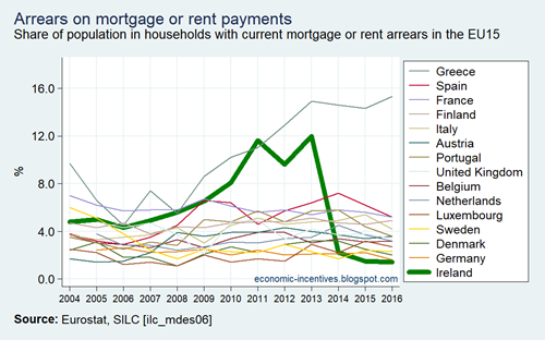 EU15 SILC Arrears on rent or mortgage payments 2004-2016
