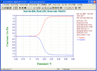 IDA Electrode 3um LSV Curve - Modo Dual