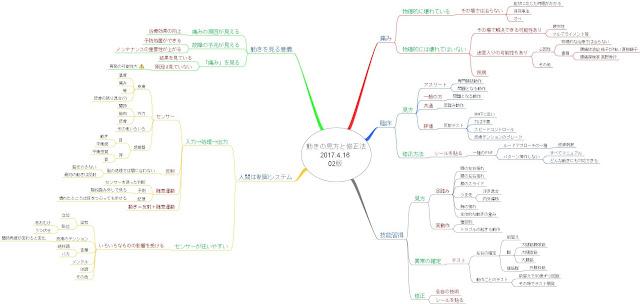 勉強会の内容のマインドマップ