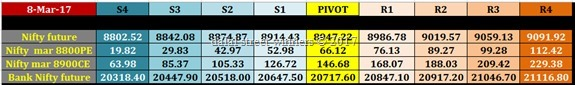 nifty banknifty future option intraday pivot levels for 9 march