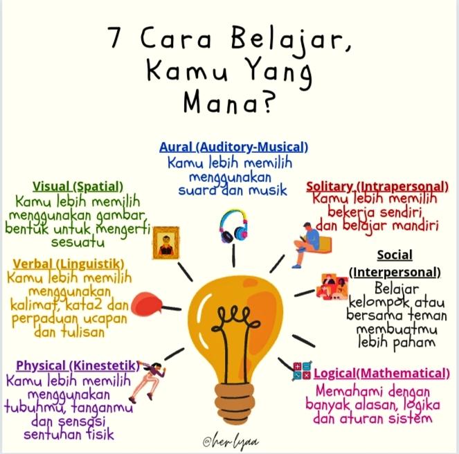 7 Gaya Belajar, Kamu Yang Mana?