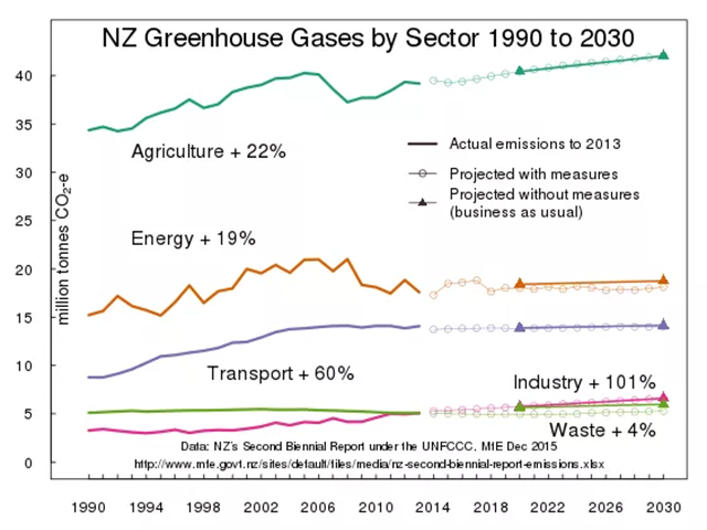 New Zealand greenhouse gases by sector, 1990-2030. Graphic: Hot Topic