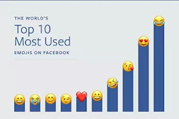Facebook emoji facts