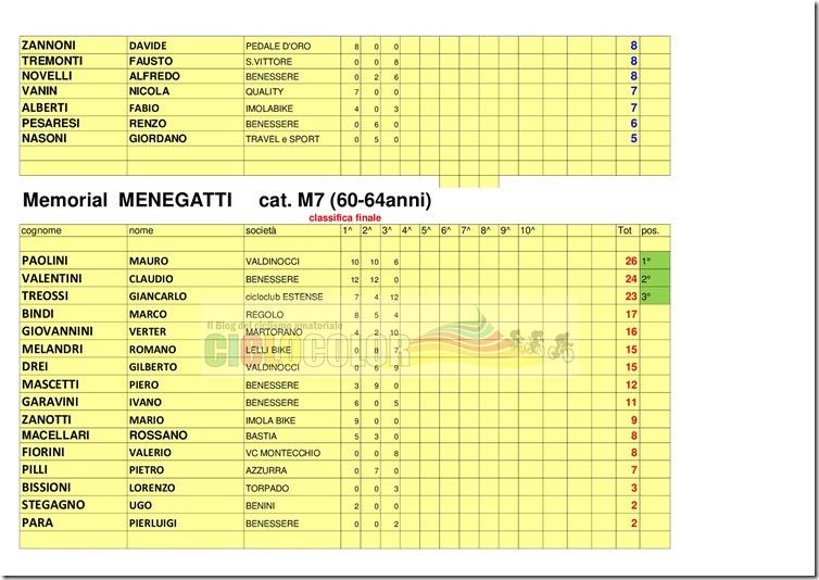 classifica-MEMORIAL--GianCarlo-MENEGATTI---2018-006