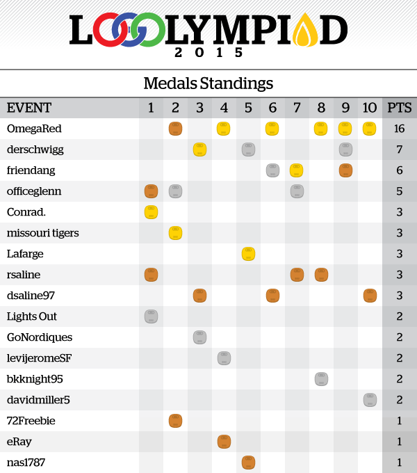 Event10Results_MedalsStandings.png