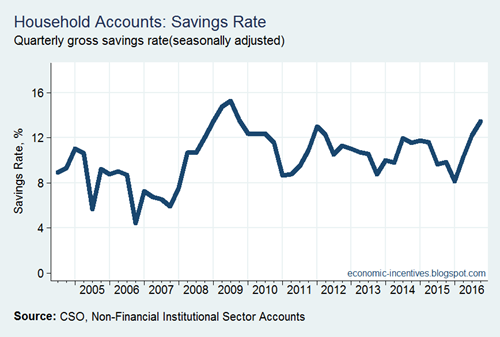 Savings Rate - Seasonally Adjusted