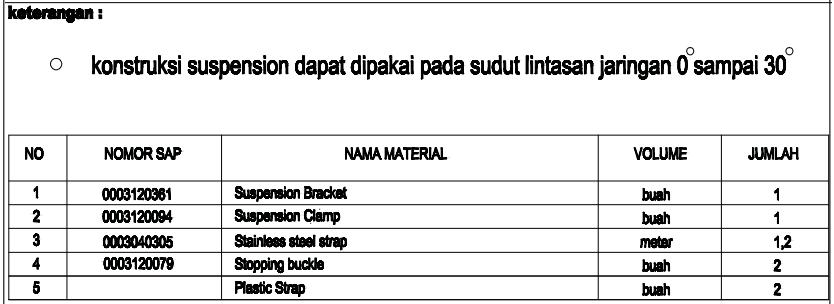 Komponen komponen utama jaringan listrik tegangan rendah