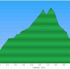 profilo altimetrico 1° giorno: 1350 m