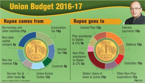 budget 2016 highlights - rupee plan,india budget 2016,Budget 2016 Highlights PDF,Download Budget 2016 Highlights PDF