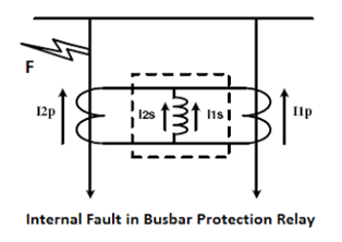 internal-fault-in-busbar-protection-relay