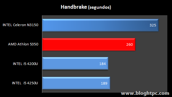 Handbrake Gigabyte BRIX GB-BACE-3150