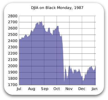 [djia-on-black-monday-1987%5B5%5D]