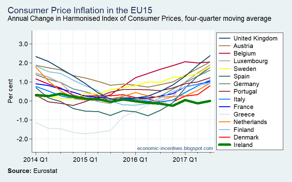 [Annual+HICP+Inflation+in+the+EU15%5B4%5D]