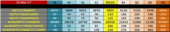 intraday nifty banknifty future option pivot levels for 24 march