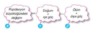 Bir popülasyonun büyüklüğündeki değişme aşağıda verilen formül ile hesaplanır.