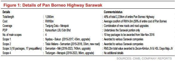 pan borneo highway sarawak