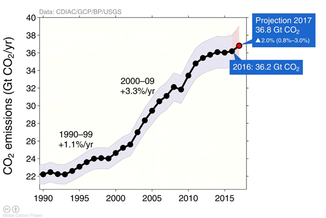 After a brief plateau, 2017's carbon emissions are forecast to hit a new high. Graphic: Global Carbon Project